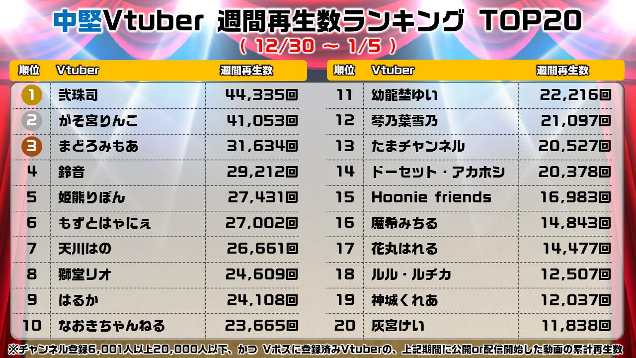 【中堅】週間Vtuber再生ランキング_0106_all