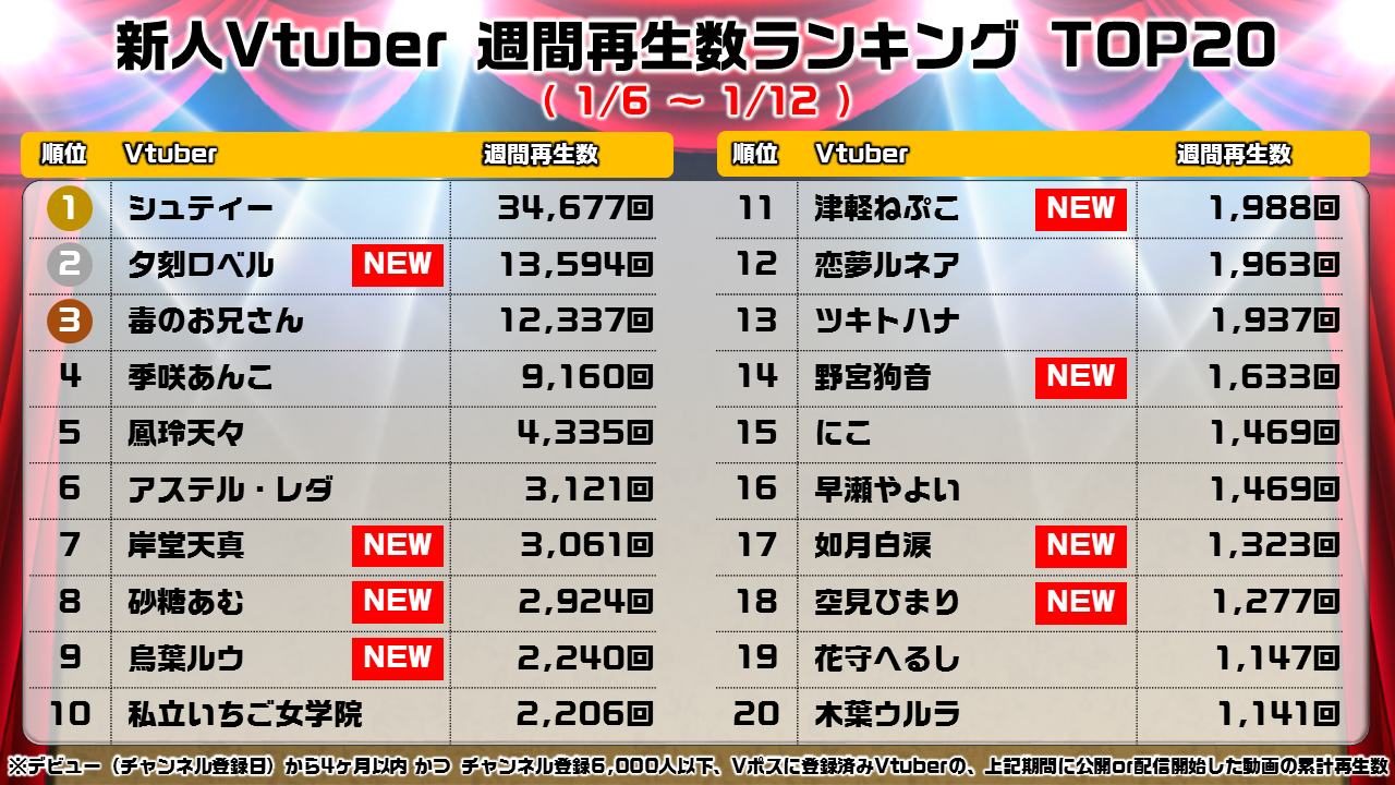 新人週間ランキング_0113_all