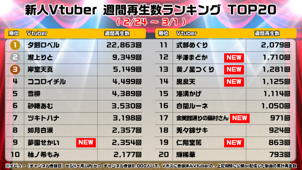 【新人】週間再生ランキング_0302